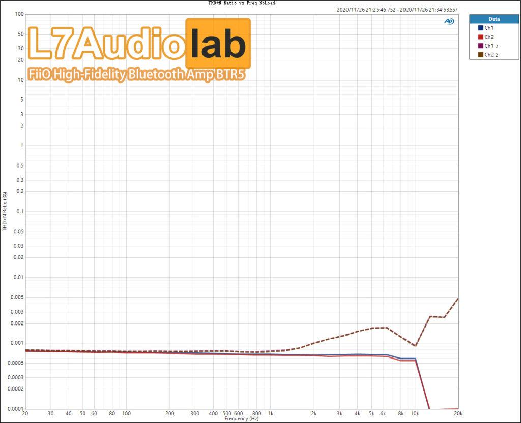 THDN-Ratio-vs-Freq-NoLoad