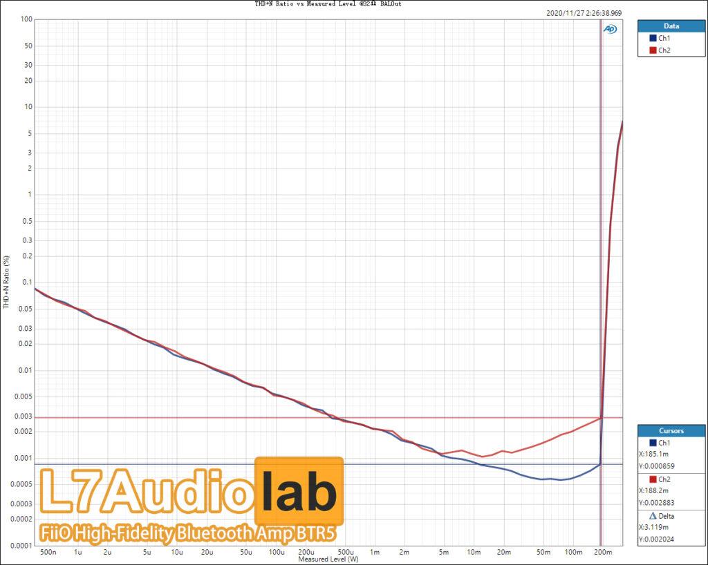 THDN-Ratio-vs-Measured-Level-@32Ω-BALOut