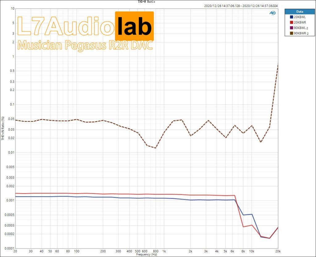 Musician Pegasus THD+N-Ratio vs Freq