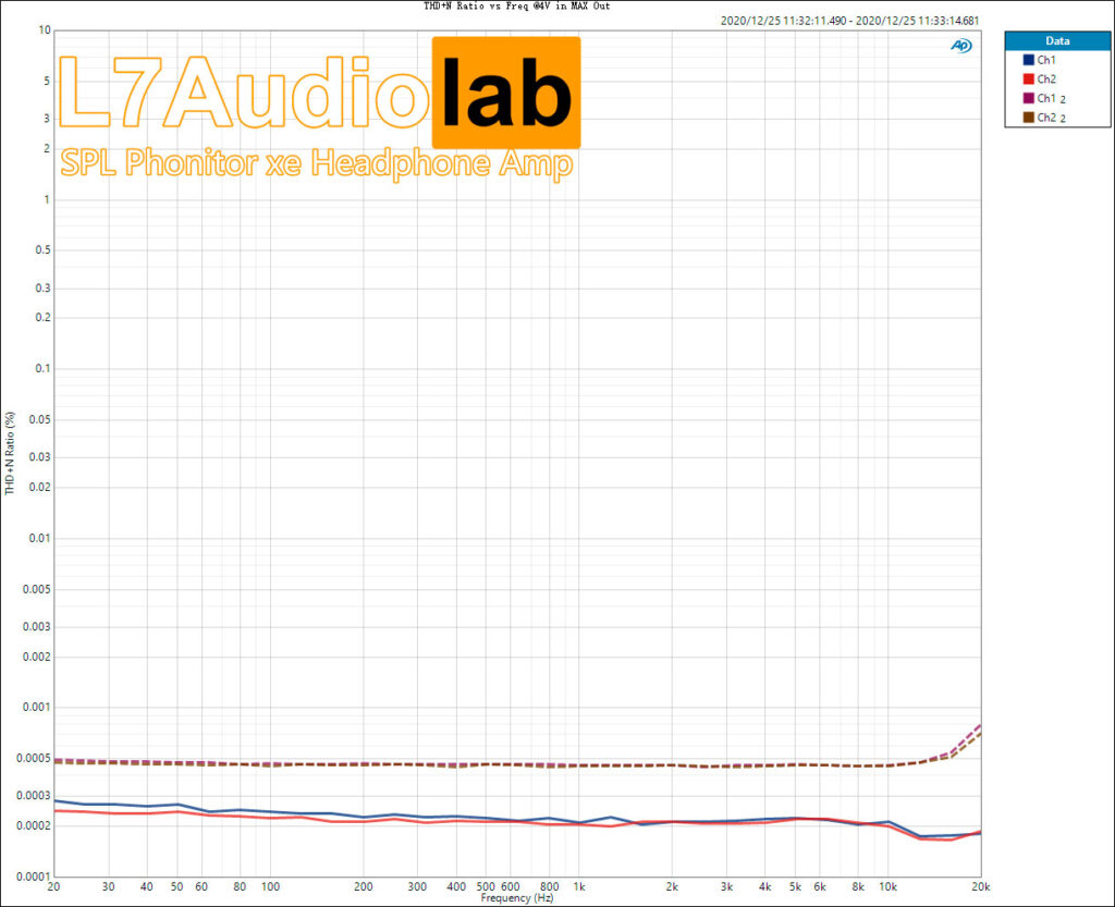SPL Phonitor xe THD+N-Ratio-vs-Freq-@4V-in-MAX-Out