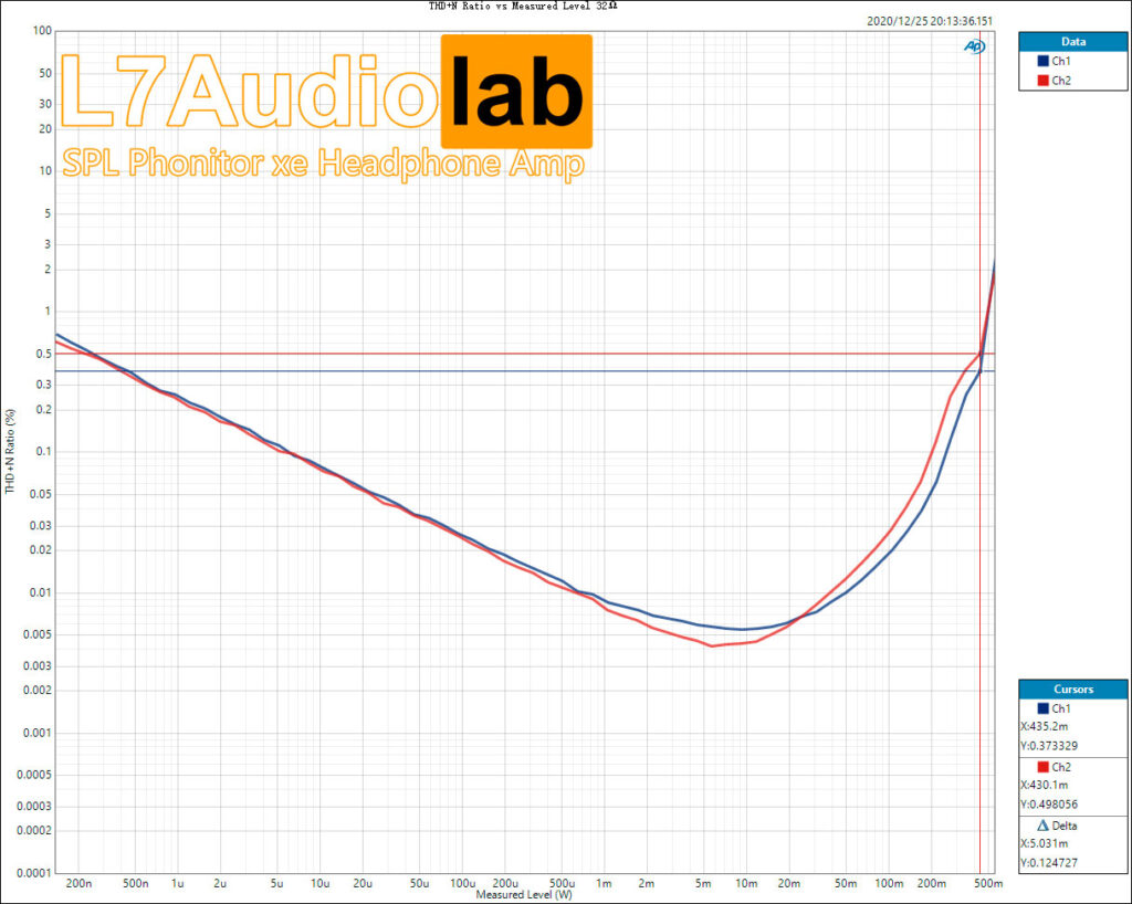 SPL Phonitor xe THD+N-Ratio-vs-Measured-Level-32Ω