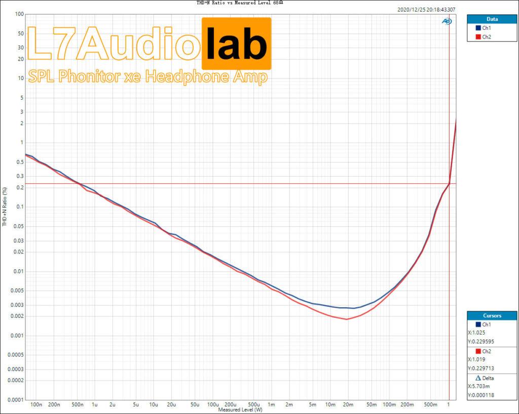 SPL Phonitor xe THD+N-Ratio-vs-Measured-Level-68Ω