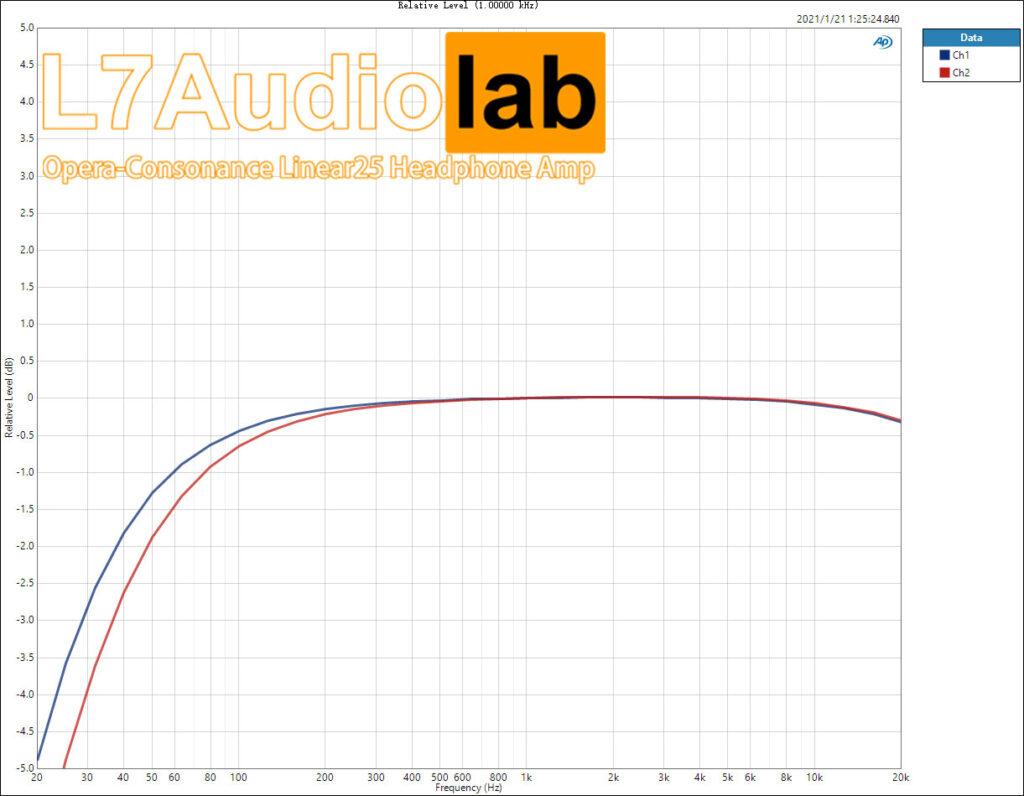 Linear25 Li-32R-Relative-Level-(1