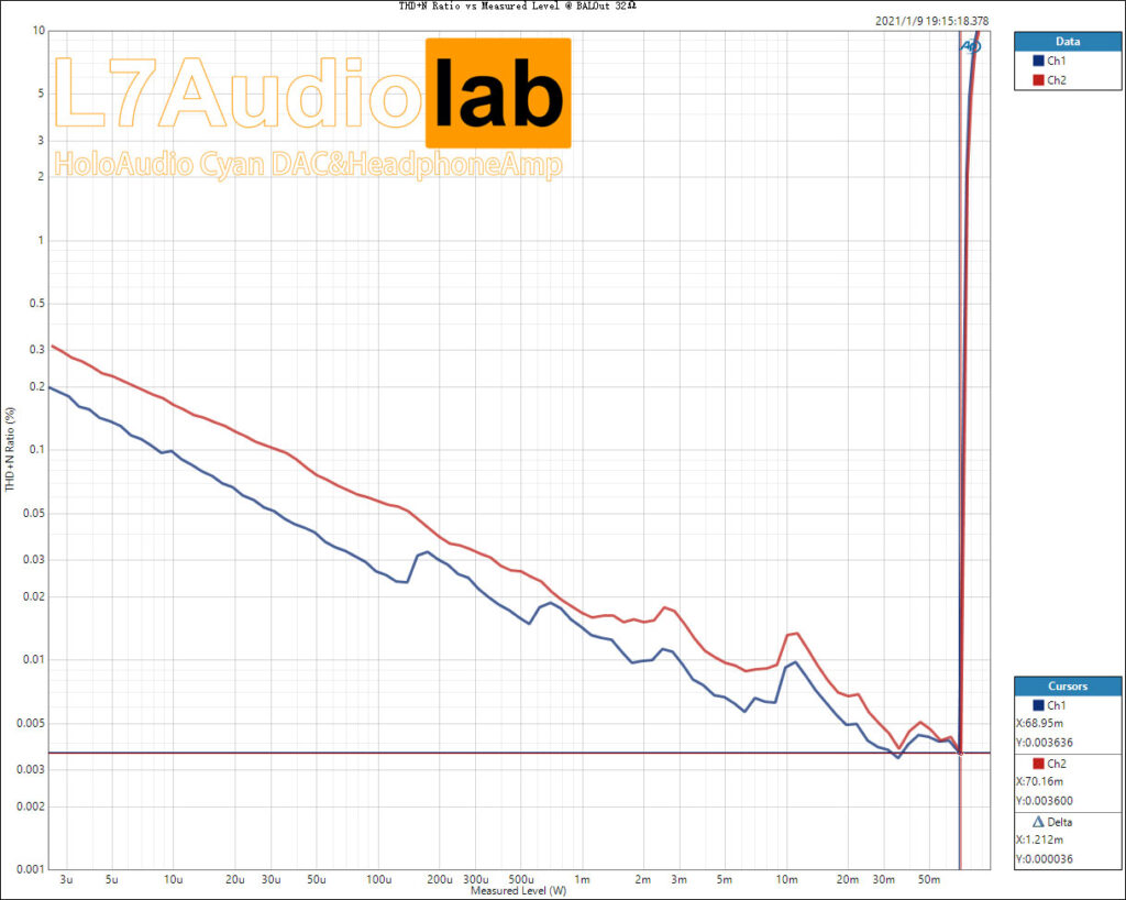 HoloCyan THD+N-Ratio-vs-Measured-Level-@-BALOut-32Ω