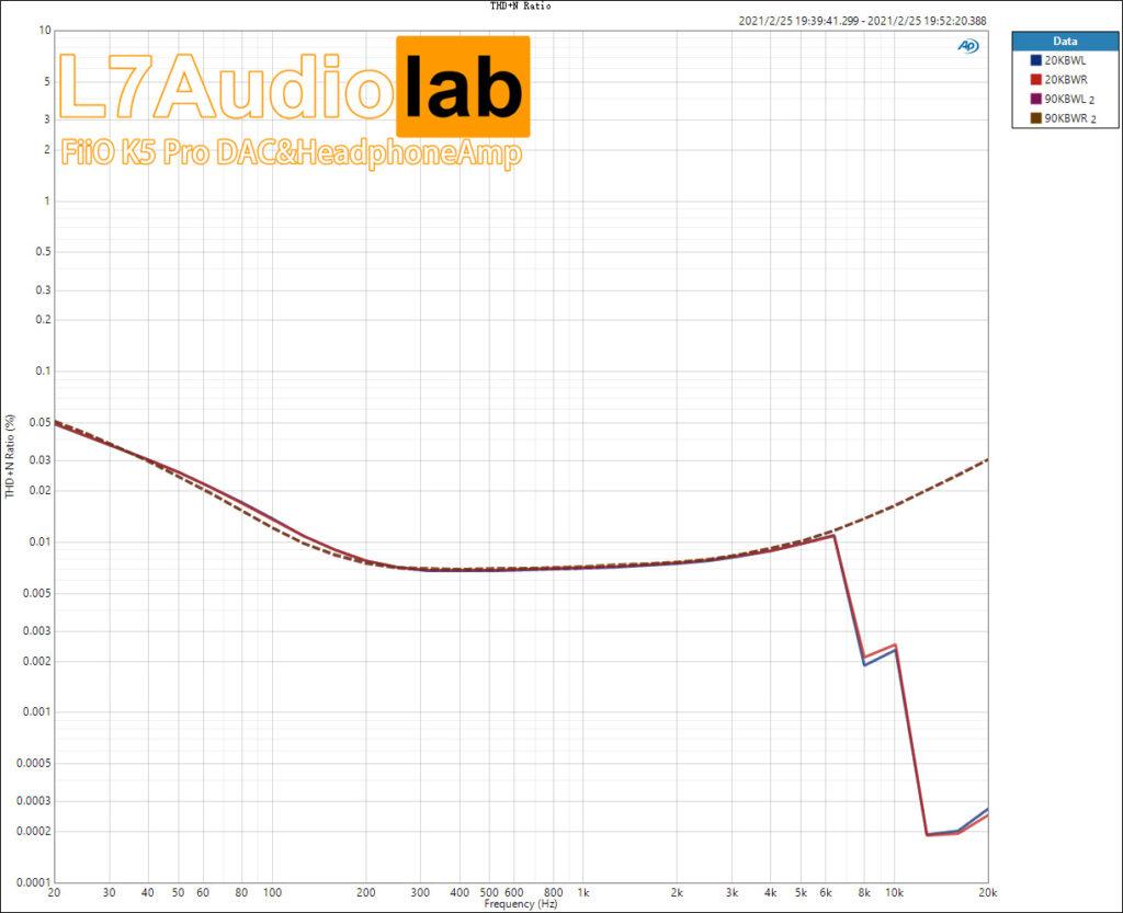 THD+N-Ratio vs Freq