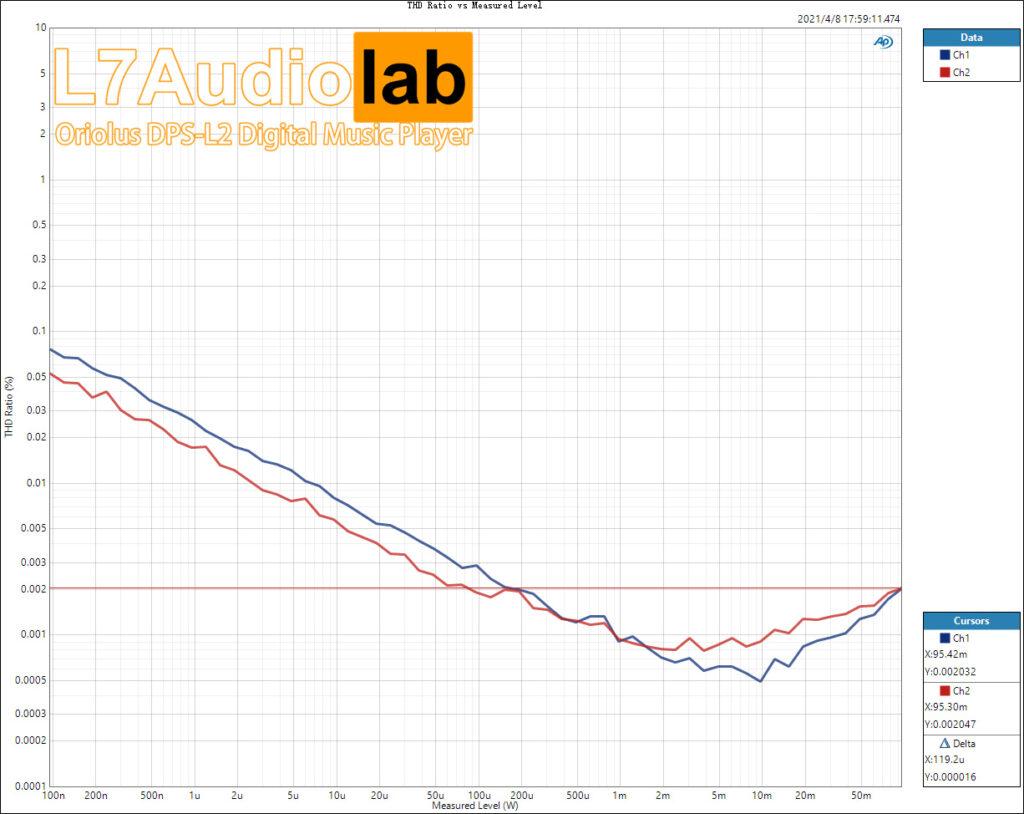 THD-Ratio-vs-Measured-Level32R