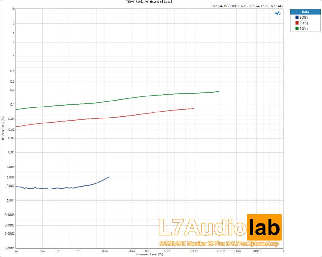 THD+N-Ratio-vs-Measured-Level-UNBAL-ALLTHD+N-Ratio-vs-Measured-Level-UNBAL-ALL
