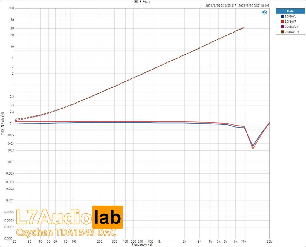 THD+N-Ratio-vs-Freq