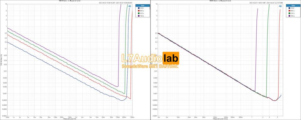 BAL THD+N-Ratio-vs-Measured-Level