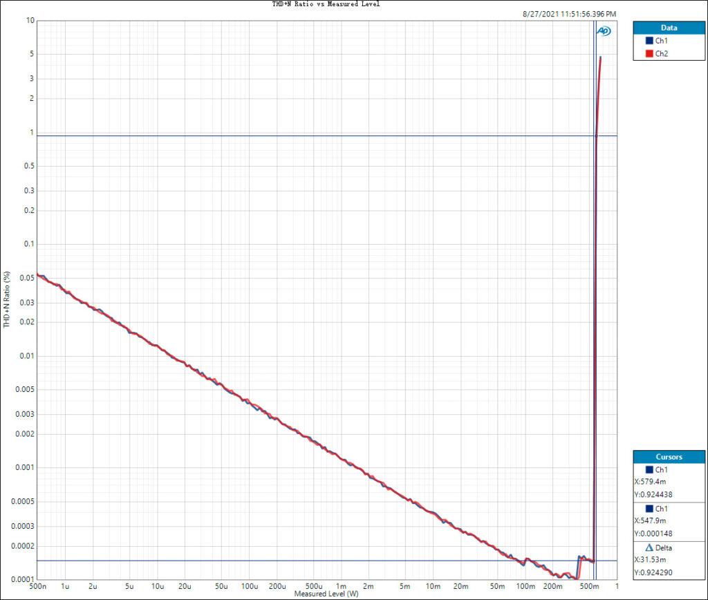300R-THD+N-Ratio-vs-Measured-Level