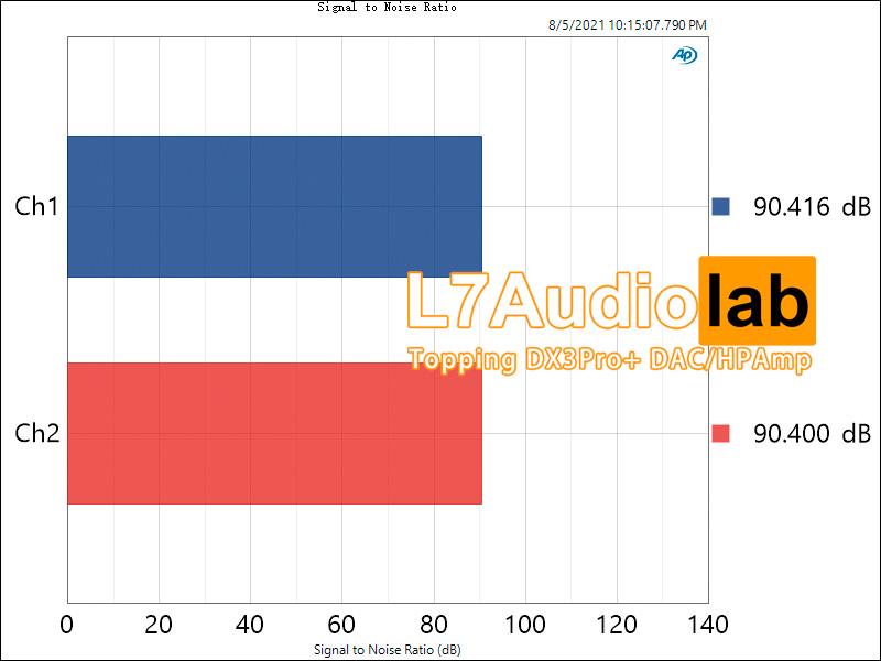 50mv Signal-to-Noise-Ratio